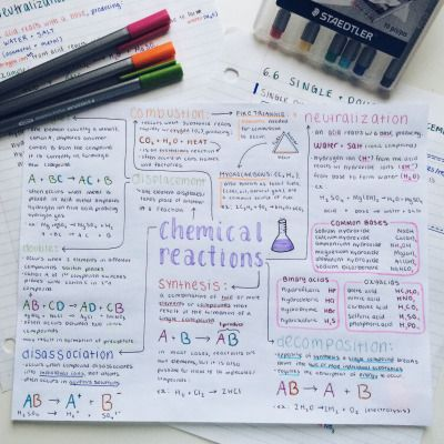 mindmap for a lesson - BuJo ideas