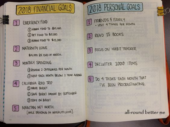 financial goals bullet journal page
