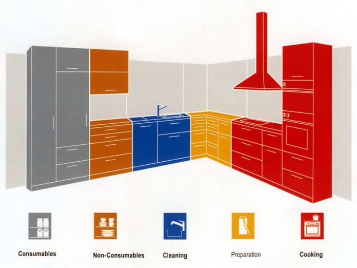 how to organize the kitchen - step 3 -do the zoning method